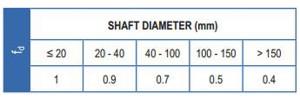 dmr-bushing-shaft-diameter